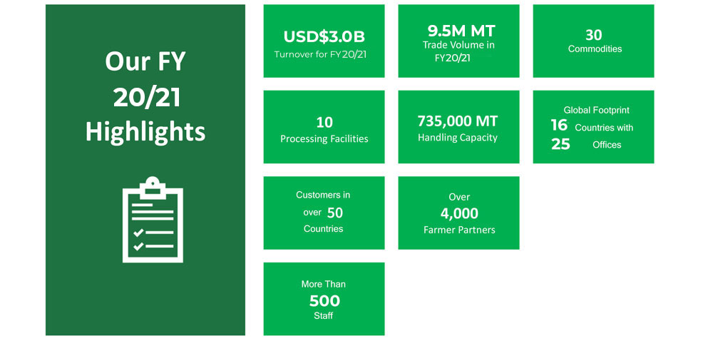 Agrocorp FY2019/20 Highlights